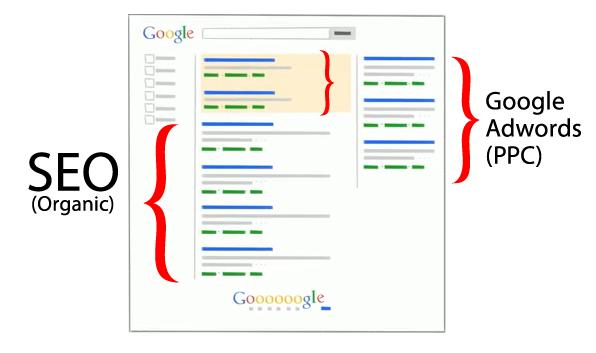 روش های تبلیغ در گوگل